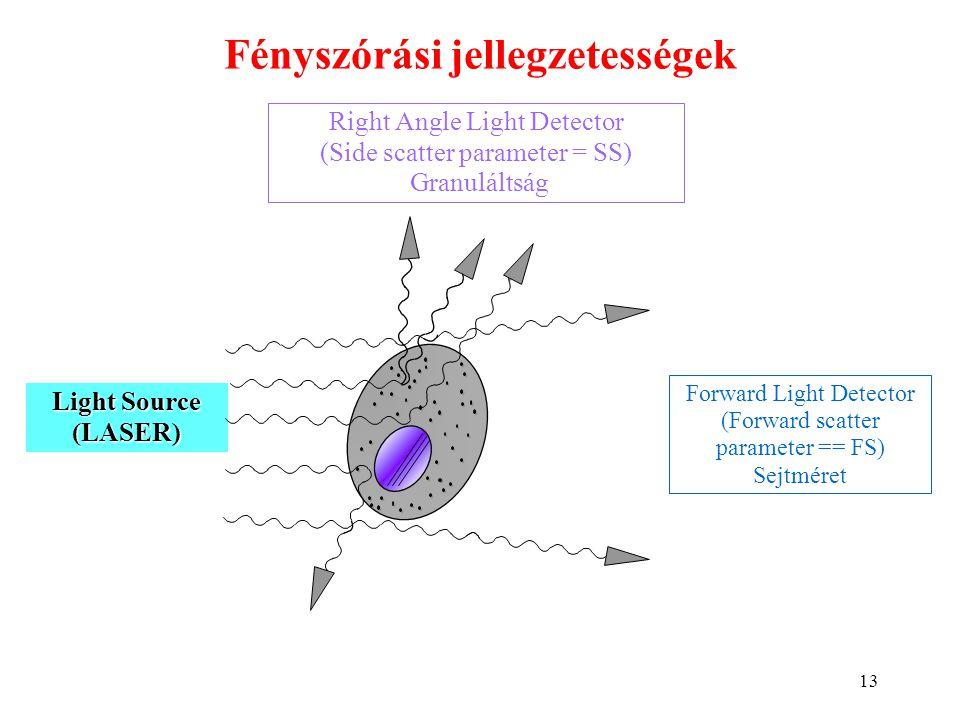 13 Fényszórási jellegzetességek Right Angle Light Detector (Side scatter parameter = SS) Granuláltság Forward Light Detector (Forward scatter paramete