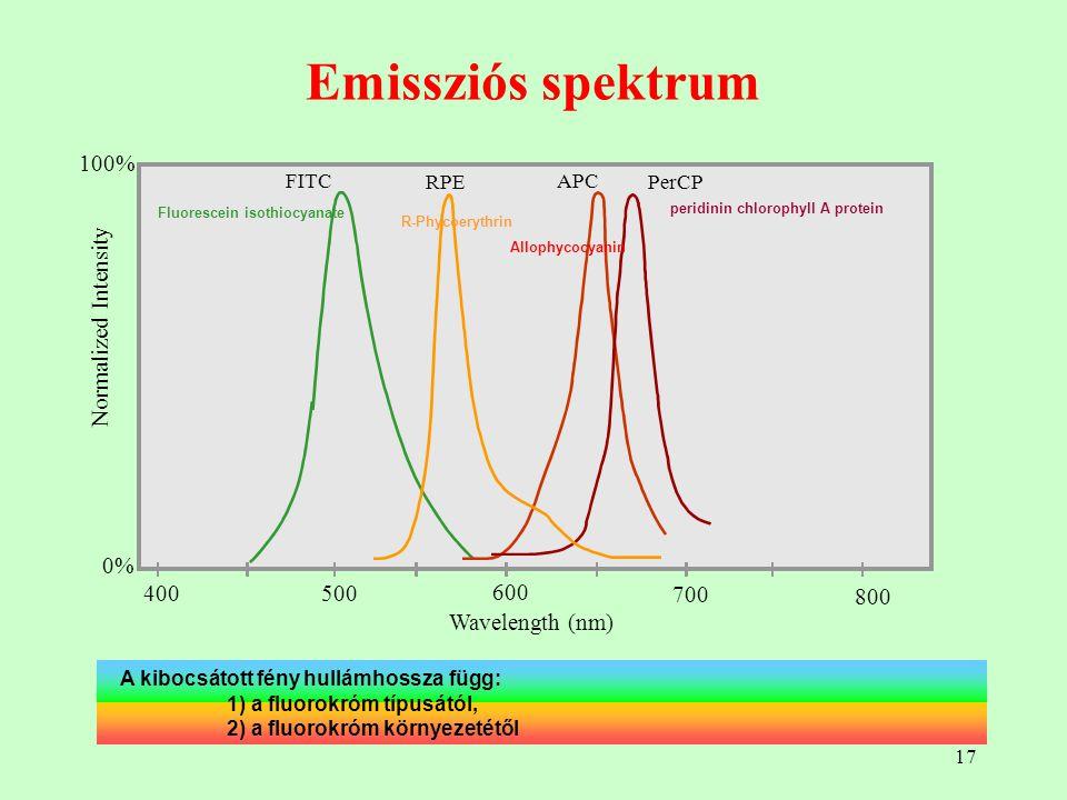 17 Emissziós spektrum A kibocsátott fény hullámhossza függ: 1) a fluorokróm típusától, 2) a fluorokróm környezetétől APC PerCP Wavelength (nm) 400500