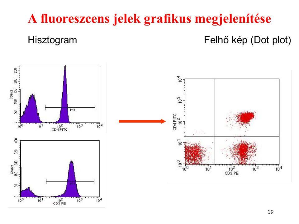 19 A fluoreszcens jelek grafikus megjelenítése HisztogramFelhő kép (Dot plot)