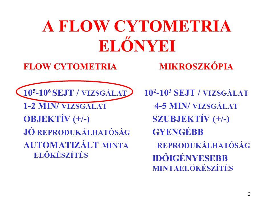 2 A FLOW CYTOMETRIA ELŐNYEI FLOW CYTOMETRIA 10 5 -10 6 SEJT / VIZSGÁLAT 1-2 MIN/ VIZSGÁLAT OBJEKTÍV (+/-) JÓ REPRODUKÁLHATÓSÁG AUTOMATIZÁLT MINTA ELŐK