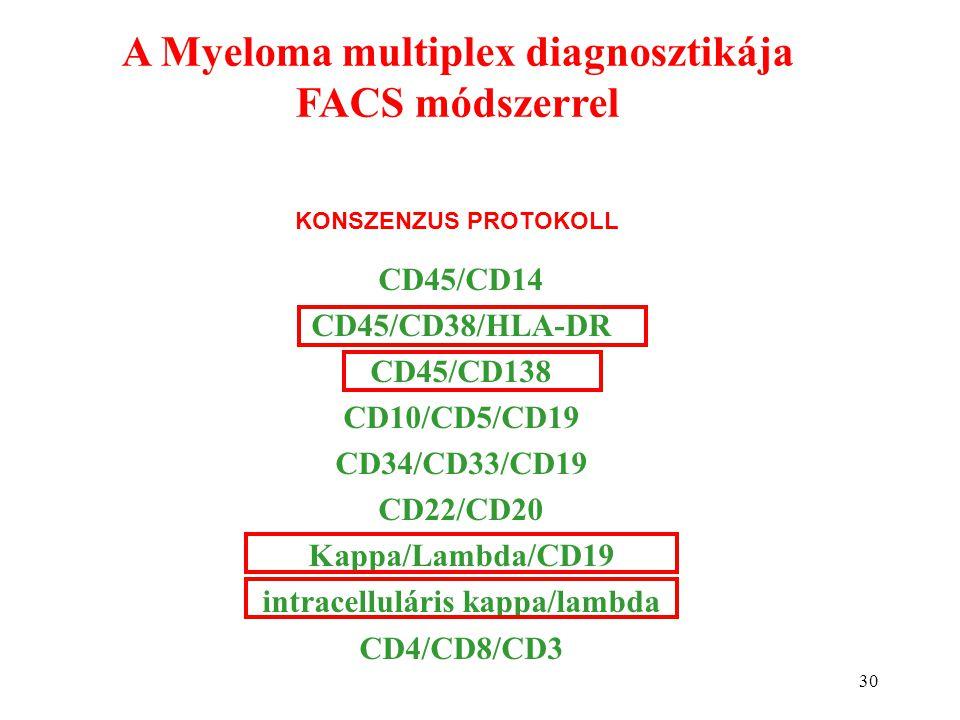30 A Myeloma multiplex diagnosztikája FACS módszerrel CD45/CD14 CD45/CD38/HLA-DR CD45/CD138 CD10/CD5/CD19 CD34/CD33/CD19 CD22/CD20 Kappa/Lambda/CD19 i