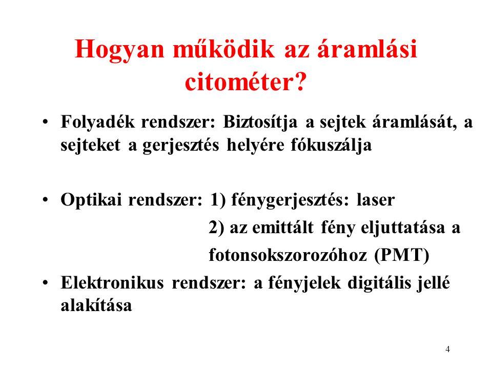 4 Hogyan működik az áramlási citométer? Folyadék rendszer: Biztosítja a sejtek áramlását, a sejteket a gerjesztés helyére fókuszálja Optikai rendszer: