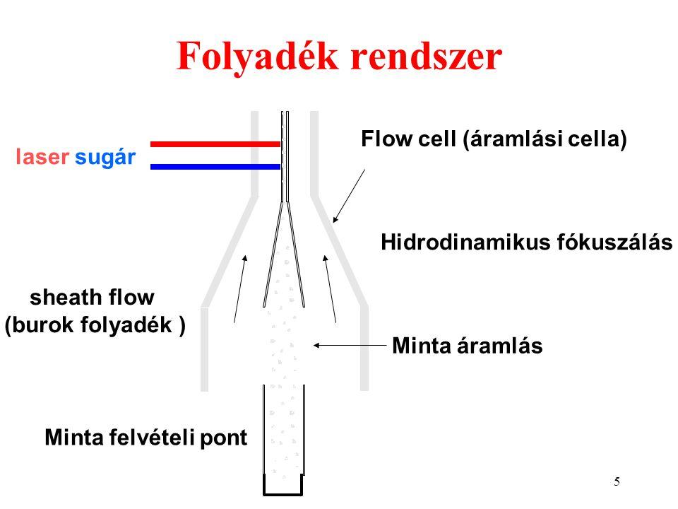 5 Folyadék rendszer Minta felvételi pont sheath flow (burok folyadék ) laser sugár Hidrodinamikus fókuszálás Minta áramlás Flow cell (áramlási cella)
