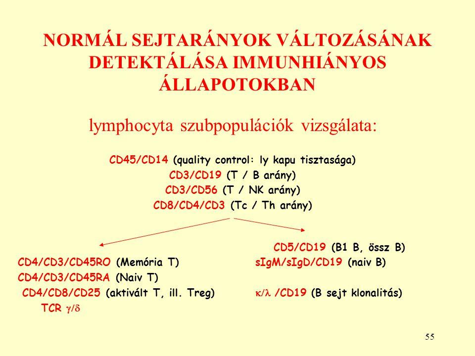 55 NORMÁL SEJTARÁNYOK VÁLTOZÁSÁNAK DETEKTÁLÁSA IMMUNHIÁNYOS ÁLLAPOTOKBAN lymphocyta szubpopulációk vizsgálata: CD45/CD14 (quality control: ly kapu tis