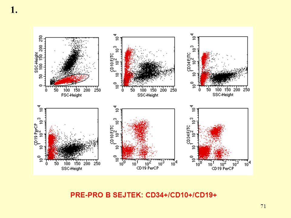 71 PRE-PRO B SEJTEK: CD34+/CD10+/CD19+ 1.