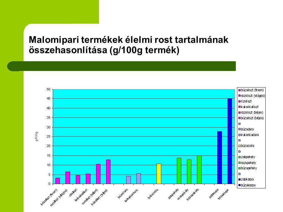 Malomipari termékek élelmi rost tartalmának összehasonlítása (g/100g termék)