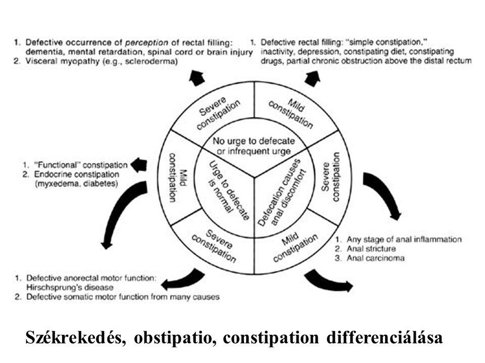Székrekedés, obstipatio, constipation differenciálása