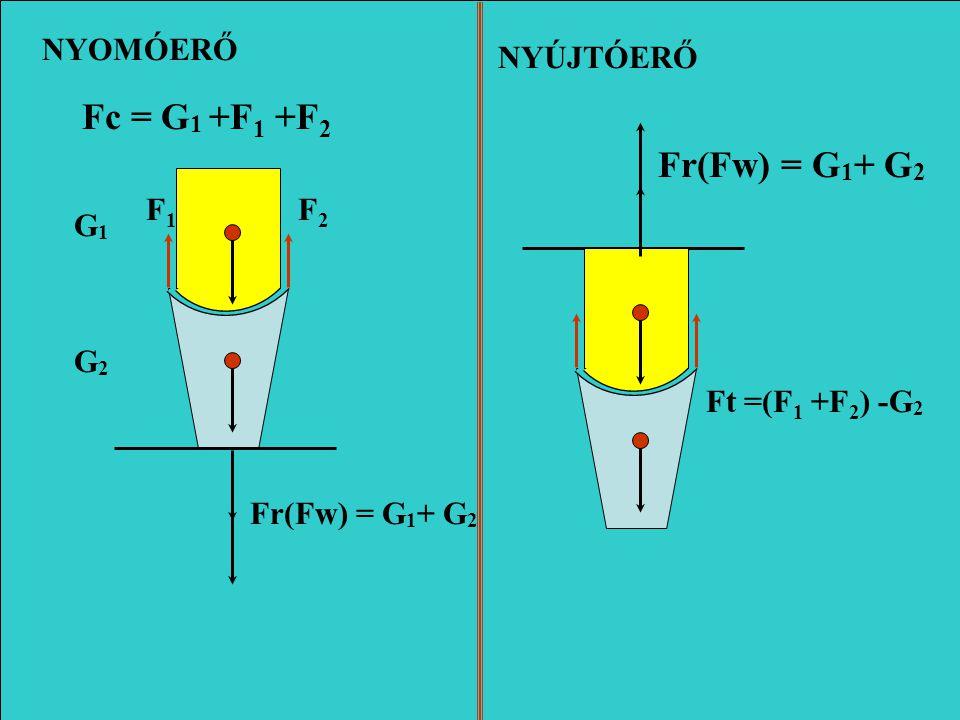 G1G1 G2G2 NYOMÓERŐ Fc = G 1 F gr = G 1 + G 2 F w = G 1 + G 2 Ft = G 2 NYÚJTÓERŐ