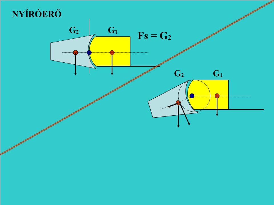 G1G1 G2G2 Fc = G 1 +F 1 +F 2 Fr(Fw) = G 1 + G 2 Fr(Fw) = G 1 + G 2 Ft =(F 1 +F 2 ) -G 2 F1F1 F2F2 NYOMÓERŐ NYÚJTÓERŐ
