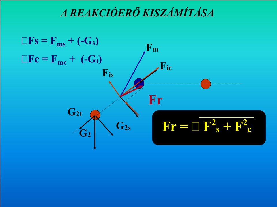 Az F m erő nyomó- és nyíróerő komponensének kiszámítása G FmFm FmcFmc FmsFms F mc = F m cos  Fms Fms = F m sin  GsGs GtGt Gs Gs = G cos  G t = G si