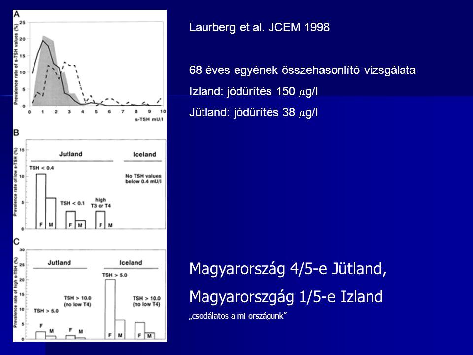 Laurberg et al. JCEM 1998 68 éves egyének összehasonlító vizsgálata Izland: jódürítés 150  g/l Jütland: jódürítés 38  g/l Magyarország 4/5-e Jütland
