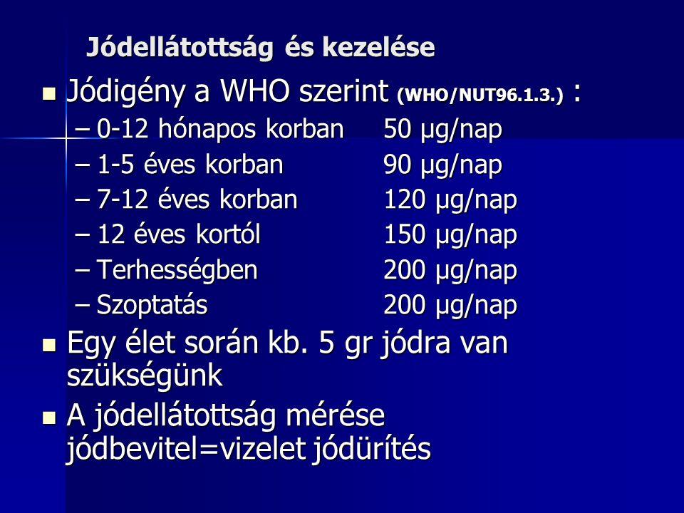 Jódellátottság és kezelése Jódigény a WHO szerint (WHO/NUT96.1.3.) : Jódigény a WHO szerint (WHO/NUT96.1.3.) : –0-12 hónapos korban50 µg/nap –1-5 éves