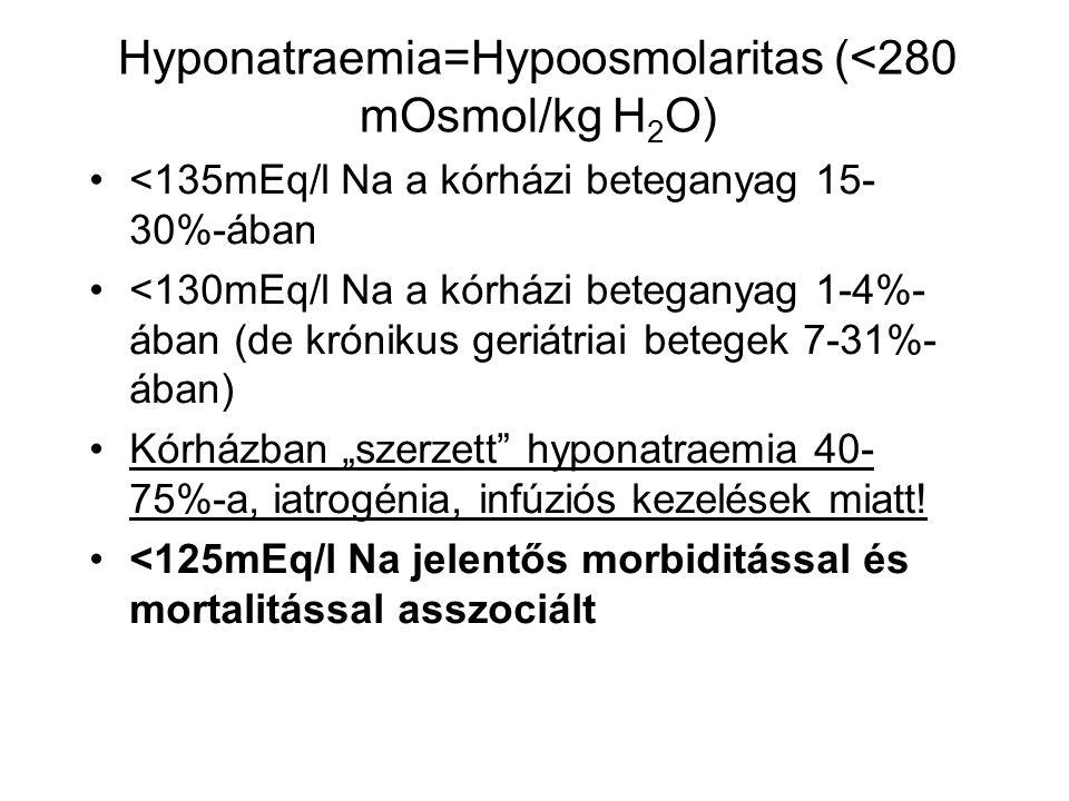 Hyponatraemia=Hypoosmolaritas (<280 mOsmol/kg H 2 O) <135mEq/l Na a kórházi beteganyag 15- 30%-ában <130mEq/l Na a kórházi beteganyag 1-4%- ában (de k