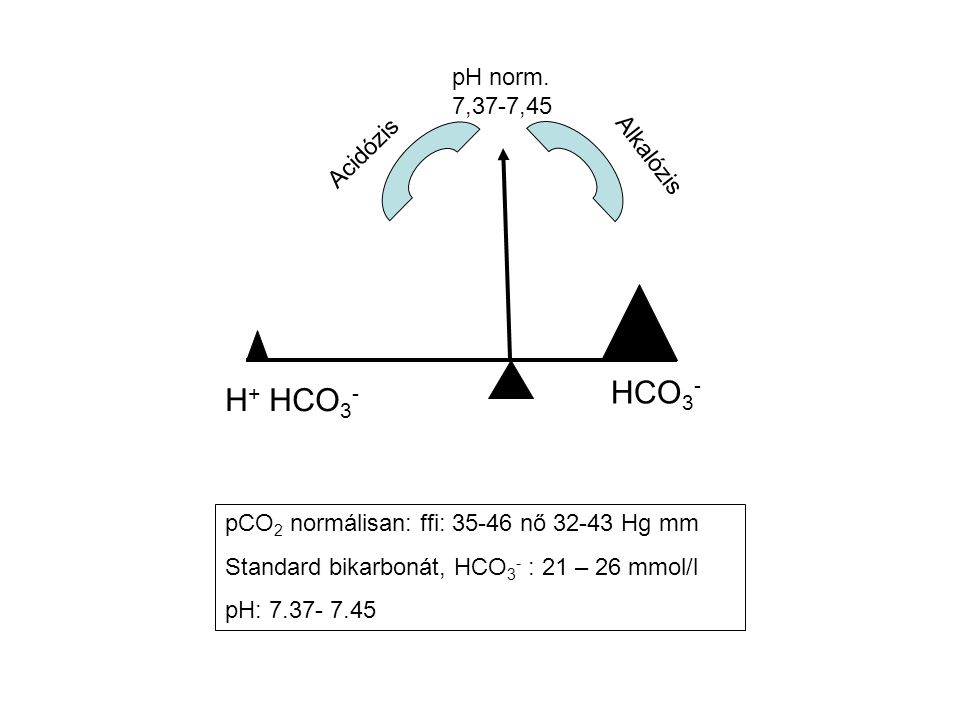 HCO 3 - H + HCO 3 - Acidózis Alkalózis pH norm. 7,37-7,45 pCO 2 normálisan: ffi: 35-46 nő 32-43 Hg mm Standard bikarbonát, HCO 3 - : 21 – 26 mmol/l pH