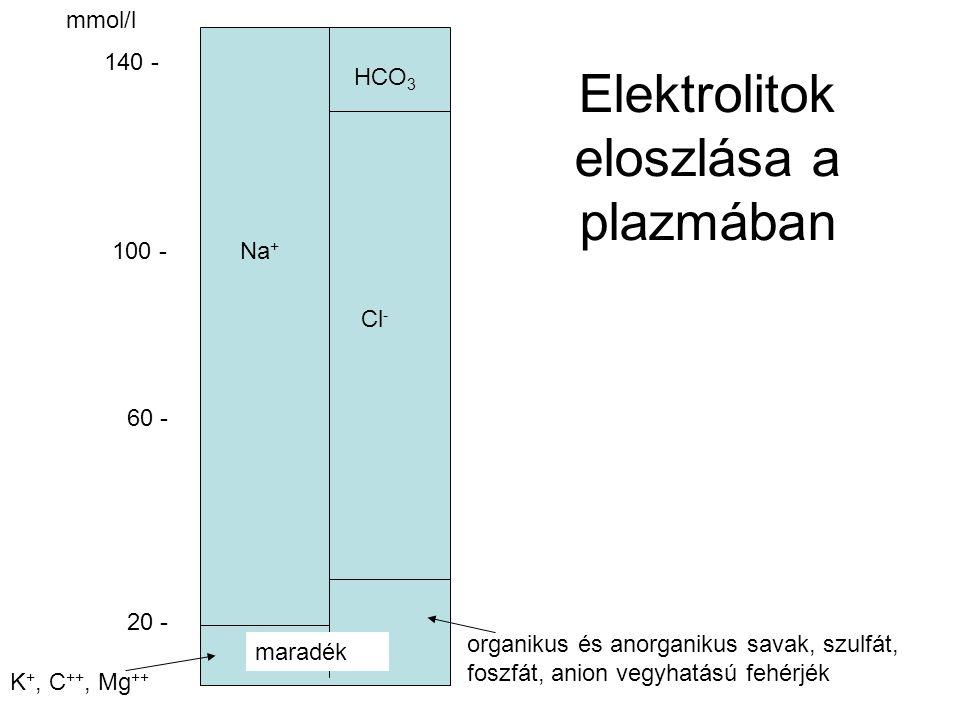 Elektrolitok eloszlása a plazmában HCO 3 Cl - Na + maradék mmol/l 20 - 60 - 100 - 140 - K +, C ++, Mg ++ organikus és anorganikus savak, szulfát, fosz
