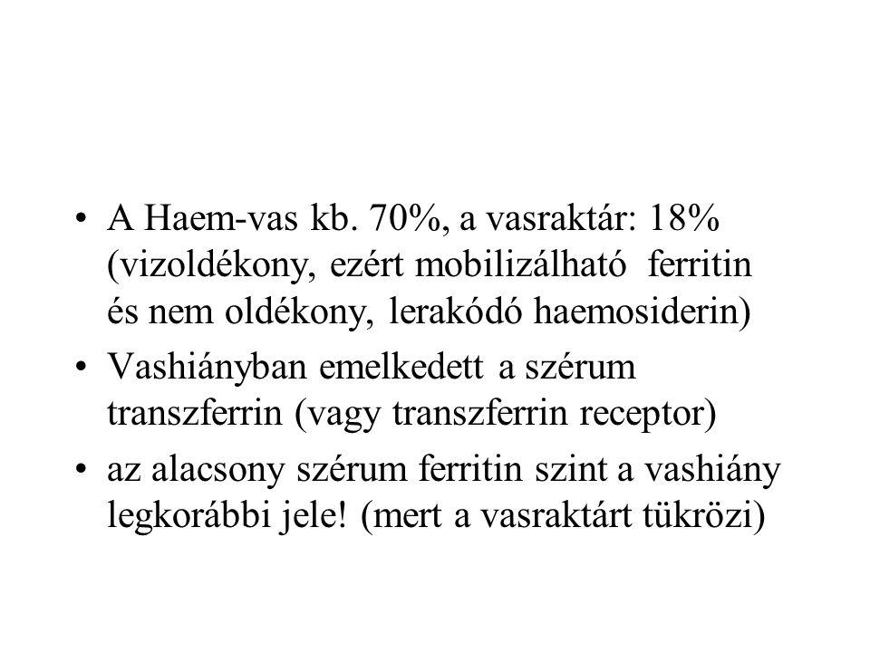 A Haem-vas kb. 70%, a vasraktár: 18% (vizoldékony, ezért mobilizálható ferritin és nem oldékony, lerakódó haemosiderin) Vashiányban emelkedett a széru