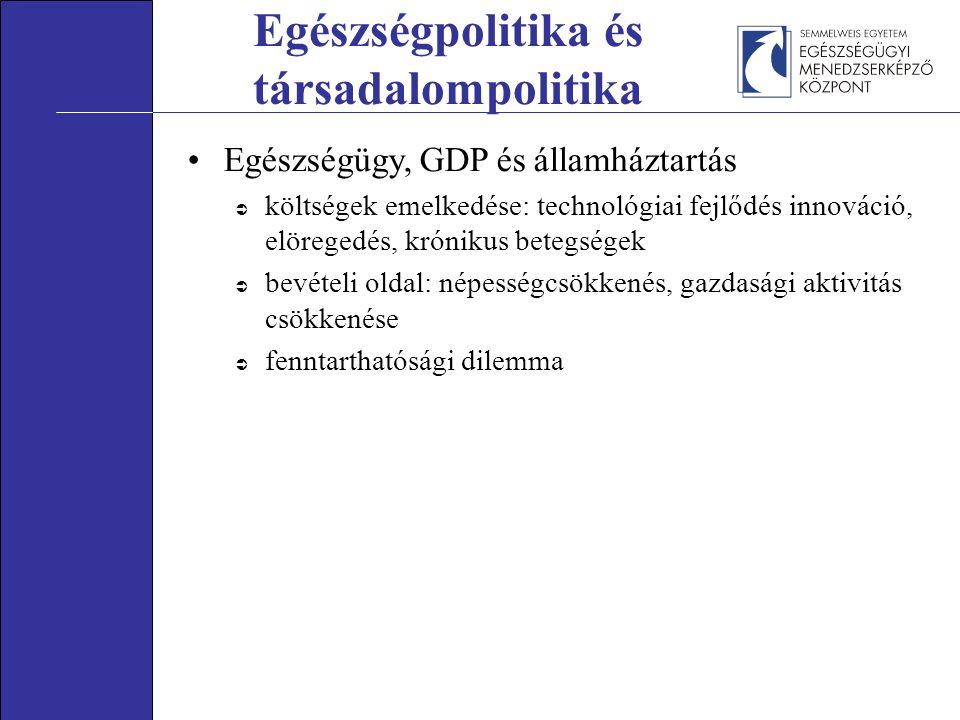 Egészségpolitika és társadalompolitika Egészségügy, GDP és államháztartás  költségek emelkedése: technológiai fejlődés innováció, elöregedés, króniku