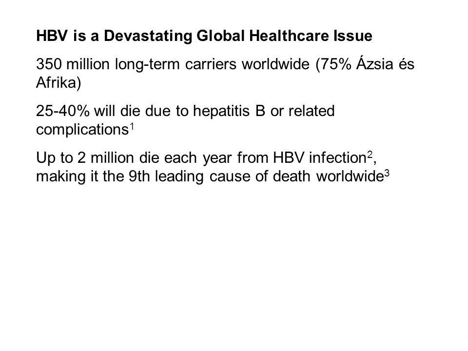 HBV is a Devastating Global Healthcare Issue 350 million long-term carriers worldwide (75% Ázsia és Afrika) 25-40% will die due to hepatitis B or rela