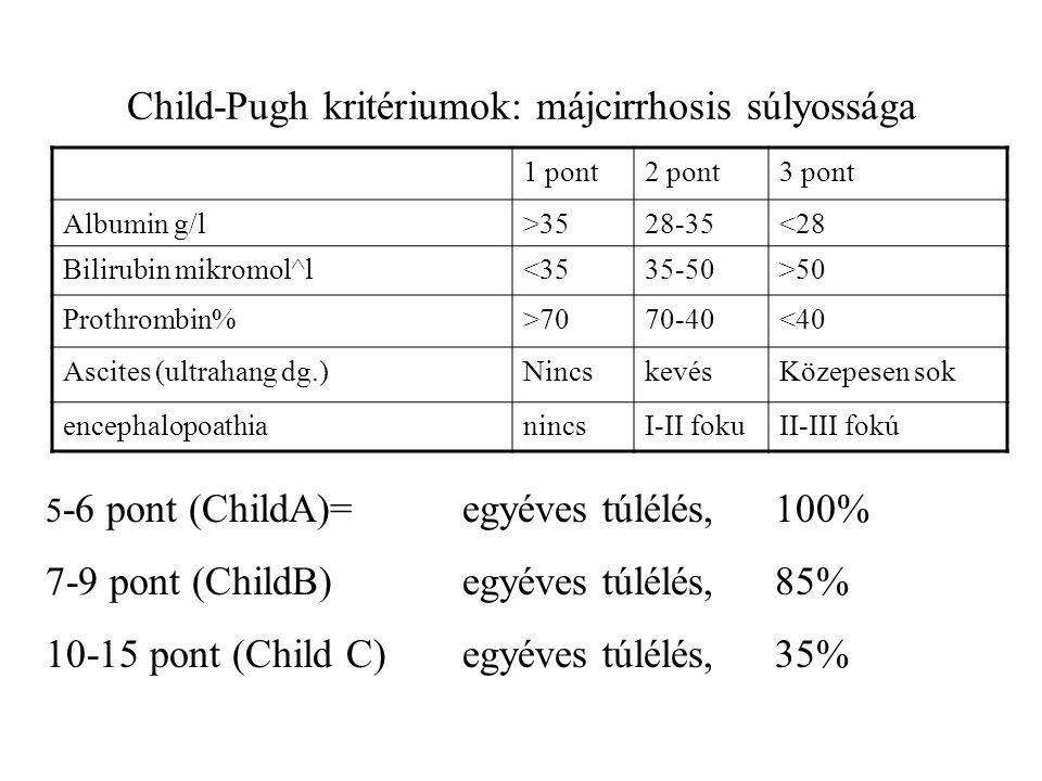 Child-Pugh kritériumok: májcirrhosis súlyossága 1 pont2 pont3 pont Albumin g/l>3528-35<28 Bilirubin mikromol^l<3535-50>50 Prothrombin%>7070-40<40 Asci