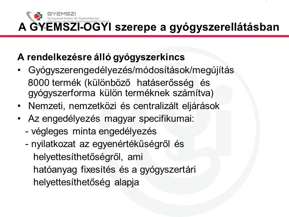 A GYEMSZI-OGYI szerepe a gyógyszerellátásban A rendelkezésre álló gyógyszerkincs Gyógyszerengedélyezés/módosítások/megújítás 8000 termék (különböző ha