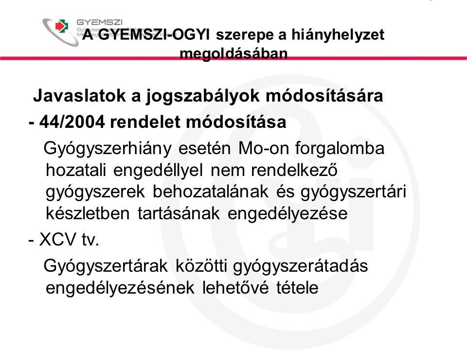 A GYEMSZI-OGYI szerepe a hiányhelyzet megoldásában Javaslatok a jogszabályok módosítására - 44/2004 rendelet módosítása Gyógyszerhiány esetén Mo-on fo