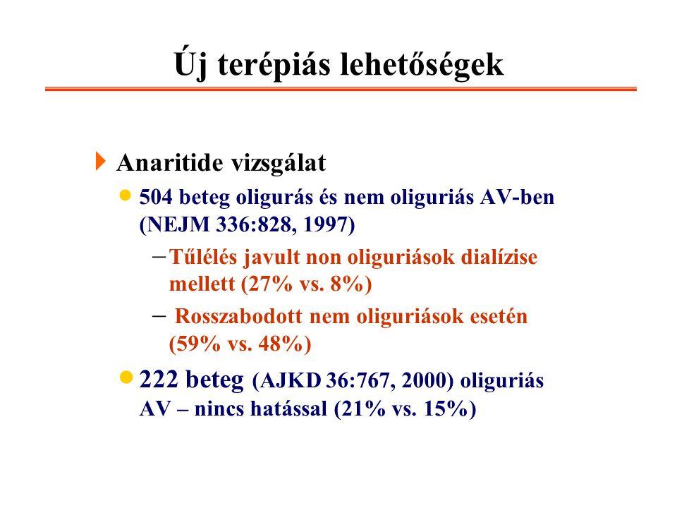 Új terépiás lehetőségek  Anaritide vizsgálat  504 beteg oligurás és nem oliguriás AV-ben (NEJM 336:828, 1997)  Tűlélés javult non oliguriások dialí