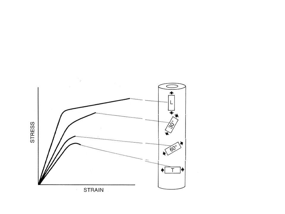A nyújtás irányának hatása a stress-strain görbékre