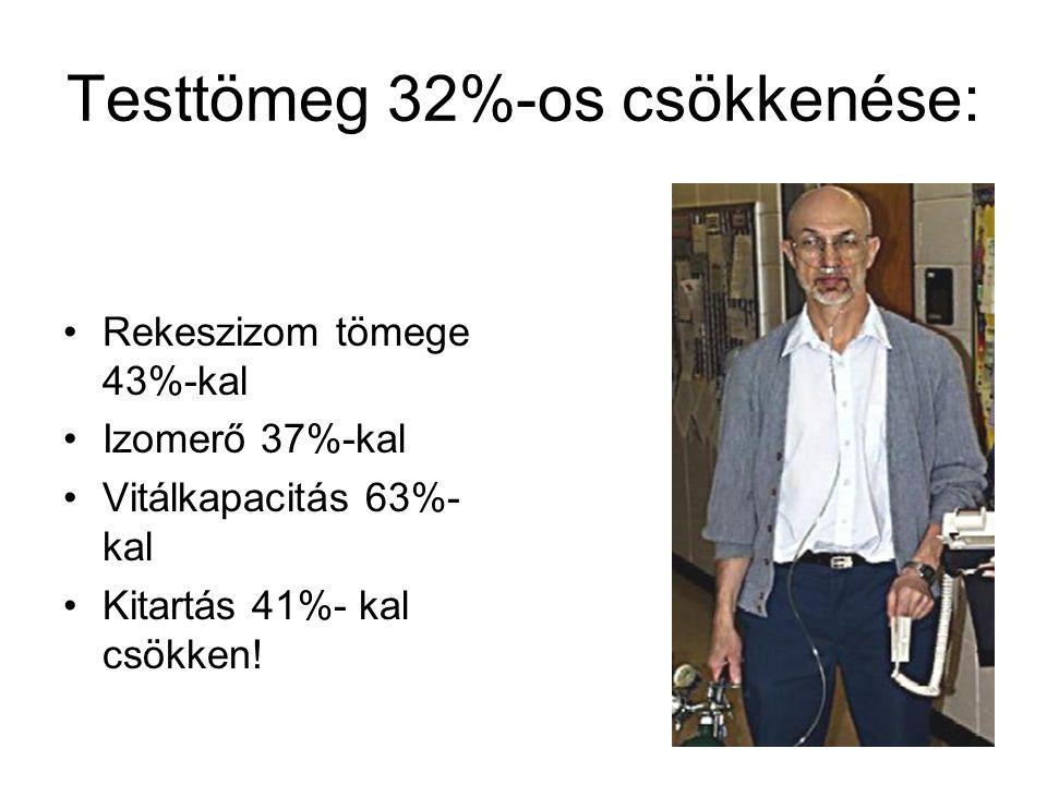 Testtömeg 32%-os csökkenése: Rekeszizom tömege 43%-kal Izomerő 37%-kal Vitálkapacitás 63%- kal Kitartás 41%- kal csökken!
