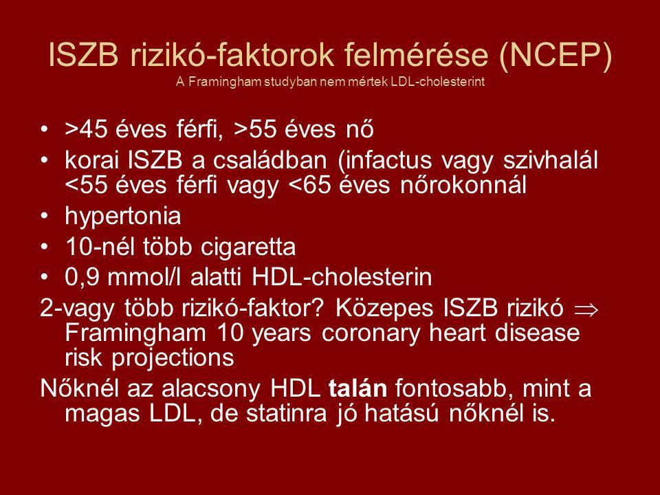 ISZB rizikó-faktorok felmérése (NCEP) A Framingham studyban nem mértek LDL-cholesterint >45 éves férfi, >55 éves nő korai ISZB a családban (infactus v