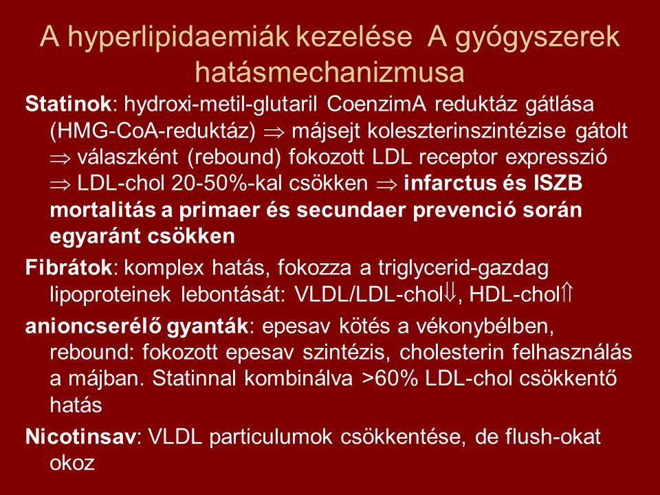 A hyperlipidaemiák kezelése A gyógyszerek hatásmechanizmusa Statinok: hydroxi-metil-glutaril CoenzimA reduktáz gátlása (HMG-CoA-reduktáz)  májsejt ko