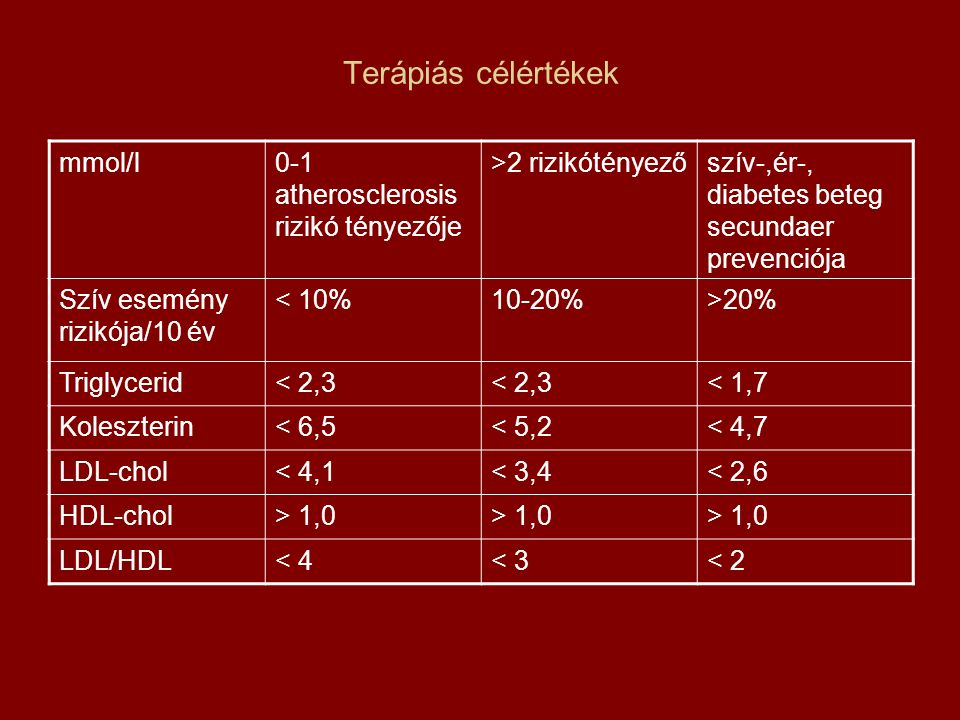Terápiás célértékek mmol/l0-1 atherosclerosis rizikó tényezője >2 rizikótényezőszív-,ér-, diabetes beteg secundaer prevenciója Szív esemény rizikója/1
