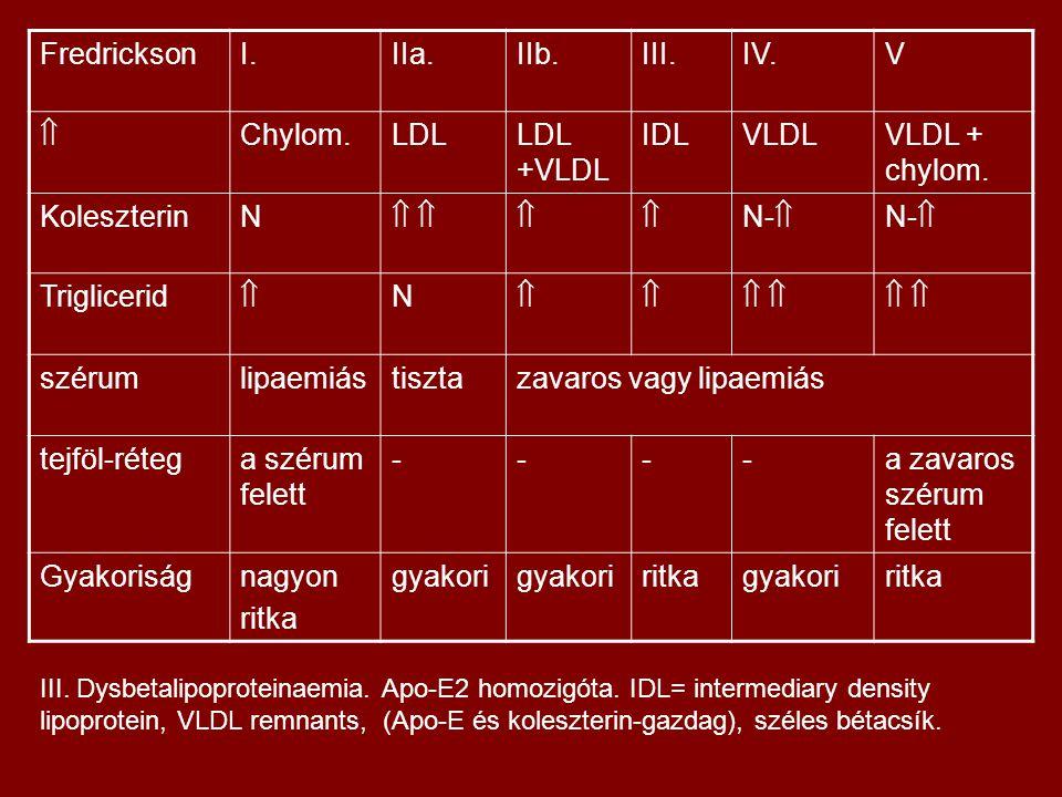 FredricksonI.IIa.IIb.III.IV.V  Chylom.LDLLDL +VLDL IDLVLDLVLDL + chylom. KoleszterinN    N-  Triglicerid  N      szérumlipaemiástis