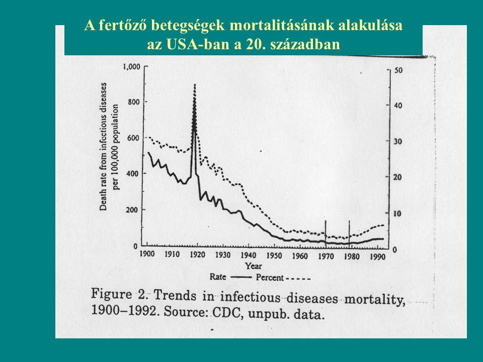 Nipah vírus encephalitis járvány Banglades, 2001-2005 Gyors progresszió, 90 % halálozás.
