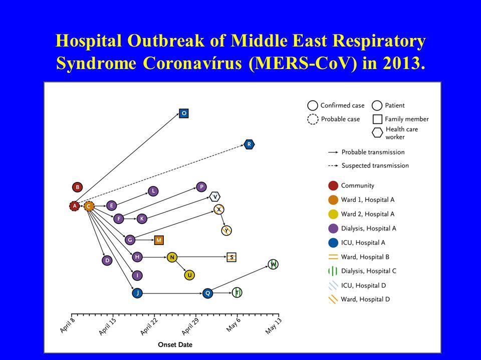 MERS Klinikuma (Assiri A et al: Hospital Outbreak of Middle East Respiratory Syndrome NEJM Juni 19, 2013 DOI:10.1056/NEJMMoa1306742) Fő tünetek: ( 23