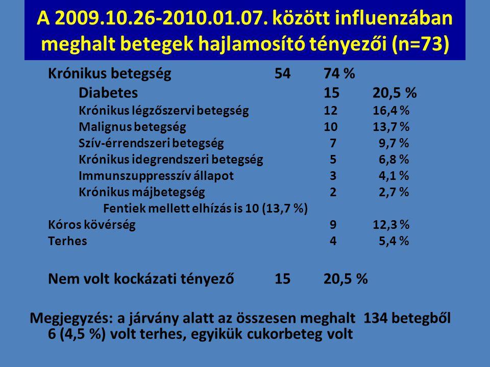 Influenza A (H1N1)v okozta halál Mo-n (n= 133) (2009.40. – 2010.12. hét) (OEK adatok alapján)