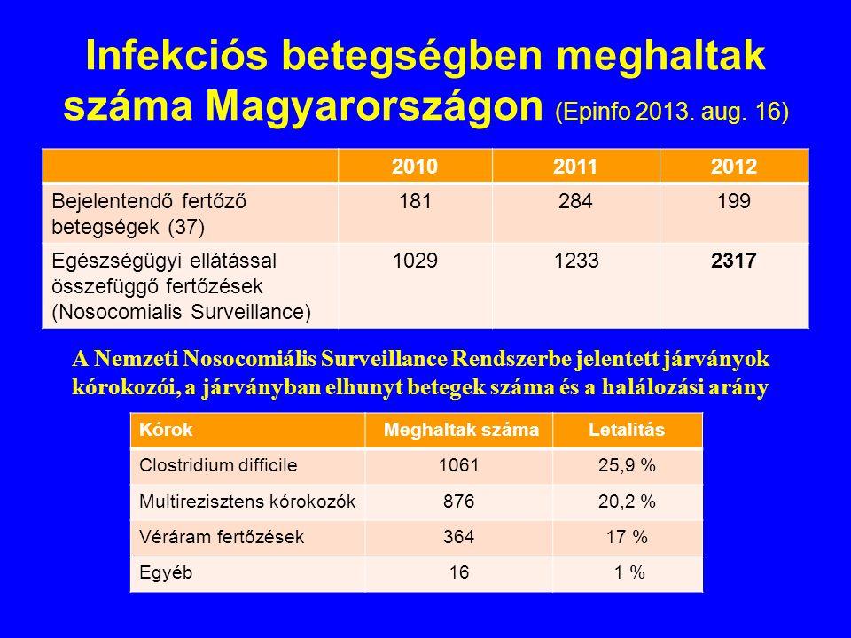 Infekciós betegségben meghaltak száma Magyarországon (Epinfo 2013.