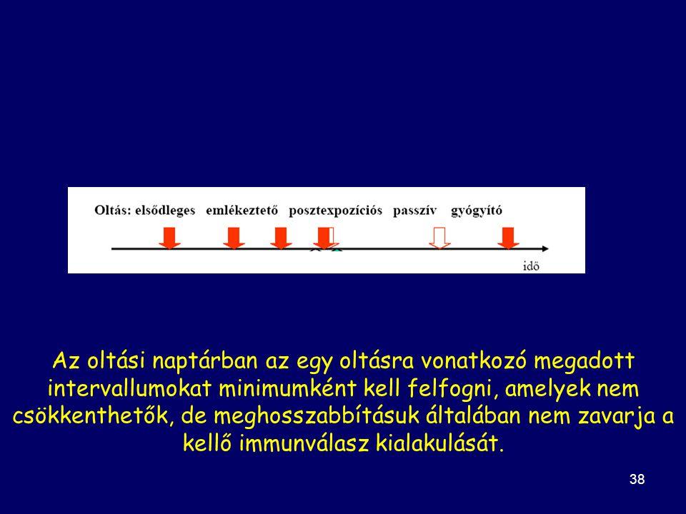 38 Az oltási naptárban az egy oltásra vonatkozó megadott intervallumokat minimumként kell felfogni, amelyek nem csökkenthetők, de meghosszabbításuk általában nem zavarja a kellő immunválasz kialakulását.