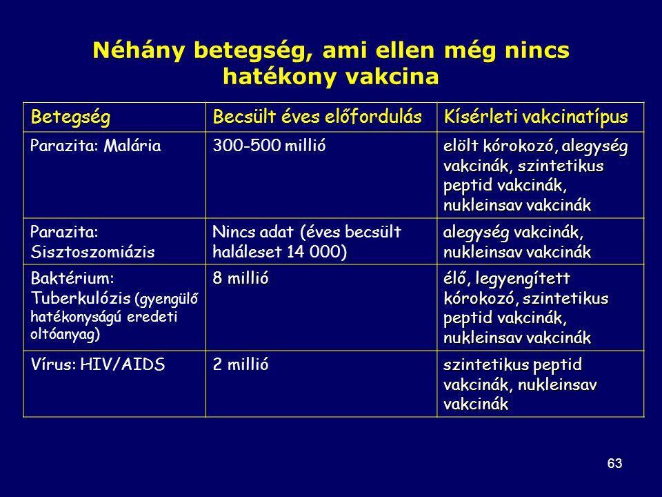 63 BetegségBecsült éves előfordulásKísérleti vakcinatípus Parazita: Malária300-500 millió elölt kórokozó, alegység vakcinák, szintetikus peptid vakcinák, nukleinsav vakcinák Parazita: Sisztoszomiázis Nincs adat (éves becsült haláleset 14 000) alegység vakcinák, nukleinsav vakcinák Baktérium: Tuberkulózis (gyengülő hatékonyságú eredeti oltóanyag) 8 millió élő, legyengített kórokozó, szintetikus peptid vakcinák, nukleinsav vakcinák Vírus: HIV/AIDS2 millió szintetikus peptid vakcinák, nukleinsav vakcinák Néhány betegség, ami ellen még nincs hatékony vakcina