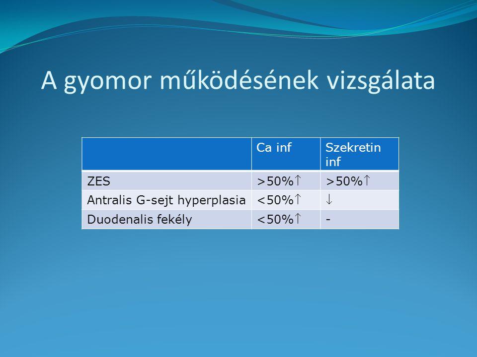 A gyomor működésének vizsgálata Ca infSzekretin inf ZES >50% Antralis G-sejt hyperplasia <50% Duodenalis fekély <50% -