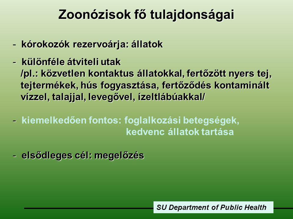 SU Department of Public Health kórokozók rezervoárja: állatok - kórokozók rezervoárja: állatok - különféle átviteli utak /pl.: közvetlen kontaktus áll