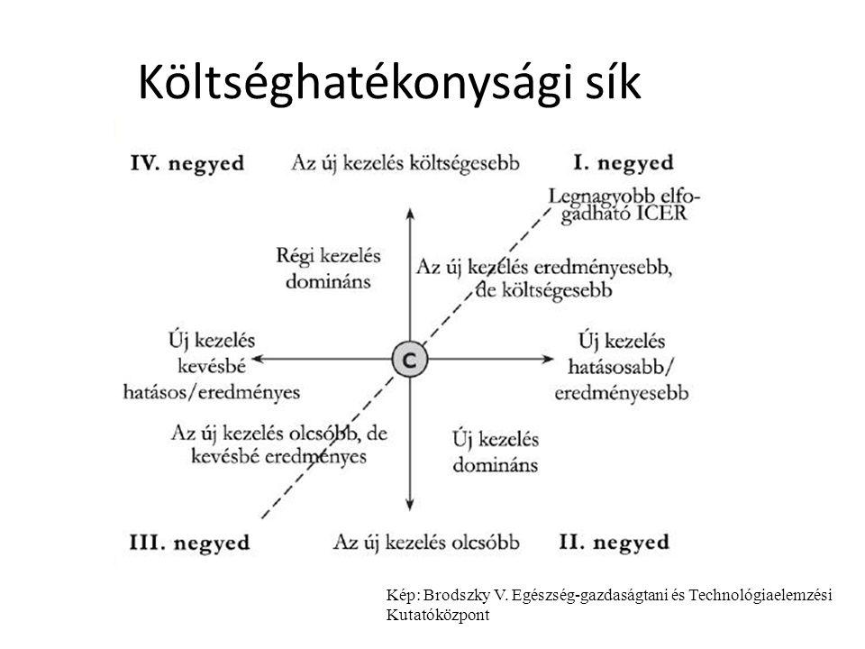 Költséghatékonysági sík Kép: Brodszky V. Egészség-gazdaságtani és Technológiaelemzési Kutatóközpont