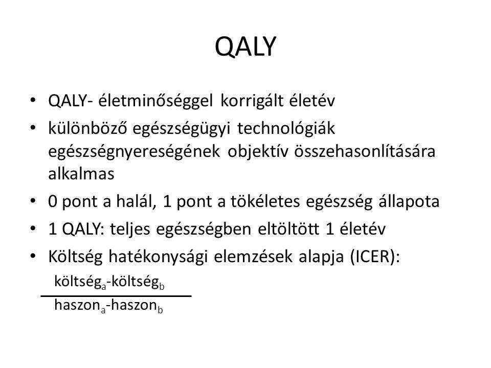 QALY QALY- életminőséggel korrigált életév különböző egészségügyi technológiák egészségnyereségének objektív összehasonlítására alkalmas 0 pont a halá