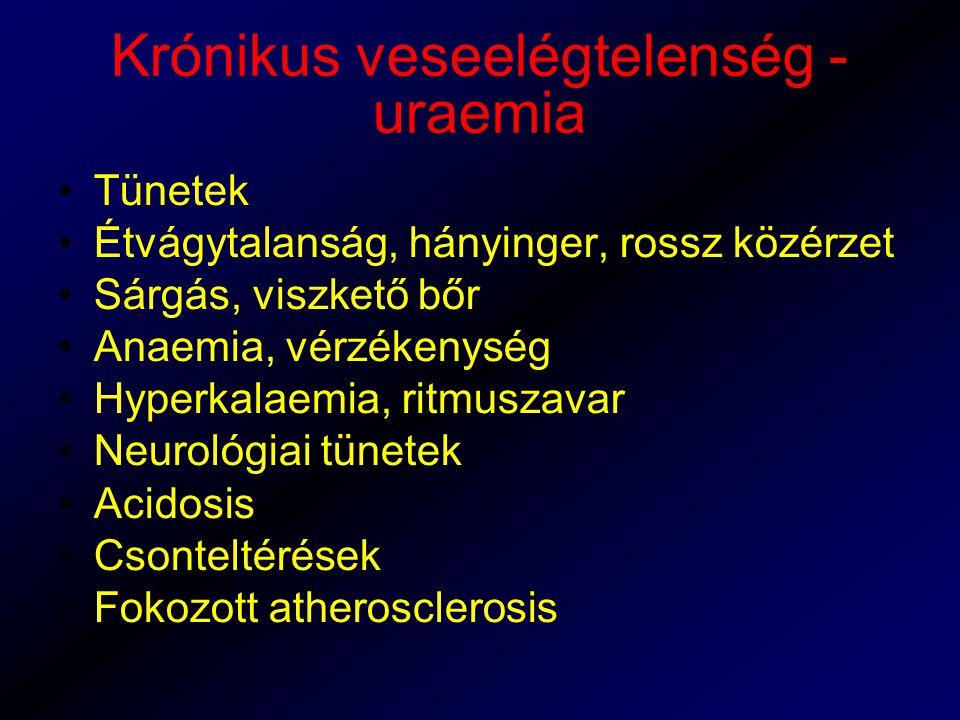 Krónikus veseelégtelenség - uraemia Tünetek Étvágytalanság, hányinger, rossz közérzet Sárgás, viszkető bőr Anaemia, vérzékenység Hyperkalaemia, ritmus