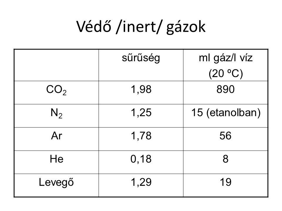 Védő /inert/ gázok sűrűségml gáz/l víz (20 ºC) CO 2 1,98890 N2N2 1,2515 (etanolban) Ar1,7856 He0,188 Levegő1,2919