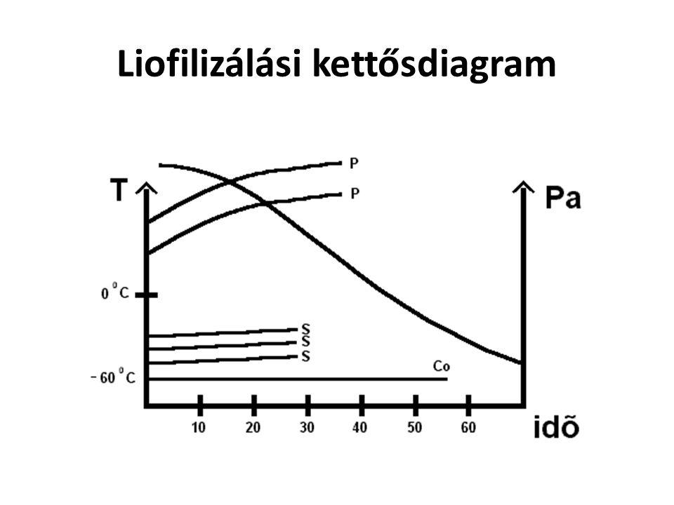 E = = = 17 1.A osztály L = 1,9 nem elektrolitok Pl: glicerin, glukóz 1.B osztály L = 2,0 gyenge elektrolitok Pl: citromsav, barbitursav 2.A osztály L = 2,0 bivalens elektrolitok Pl: magnézium szulfát 2.B osztály L = 3,4 mono-monovalens elektrolitok Pl: KCl, efedrin klorid, fenobarbitál-nátrium 3.A osztály L = 4,3 mono-bivalens elektrolitok Pl: atropin szulfát 3.B osztály L = 4,8 bi-monovalens elektrolitok Pl: magnézium klorid