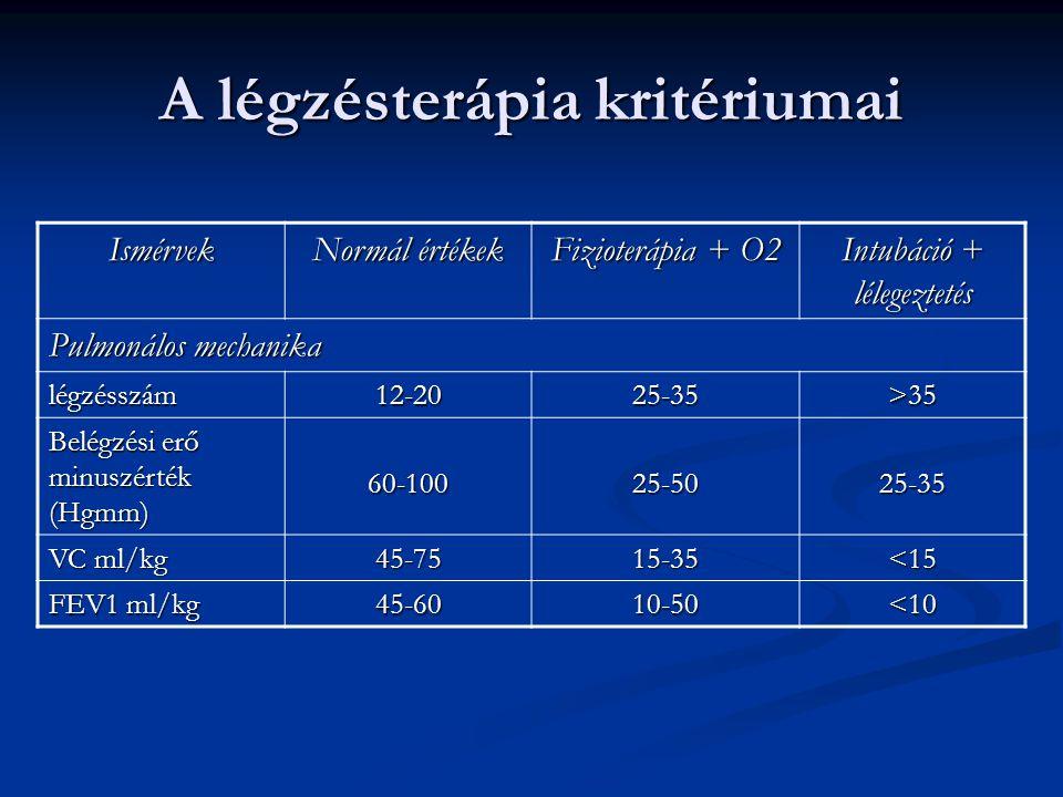 A légzésterápia kritériumai Ismérvek Normál értékek Fizioterápia + O2 Intubáció + lélegeztetés Pulmonálos mechanika légzésszám12-2025-35>35 Belégzési