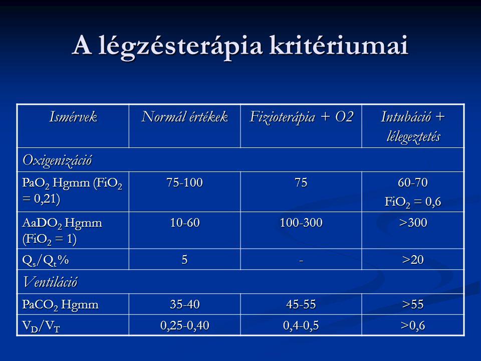 A légzésterápia kritériumai Ismérvek Normál értékek Fizioterápia + O2 Intubáció + lélegeztetés Oxigenizáció PaO 2 Hgmm (FiO 2 = 0,21) 75-1007560-70 Fi