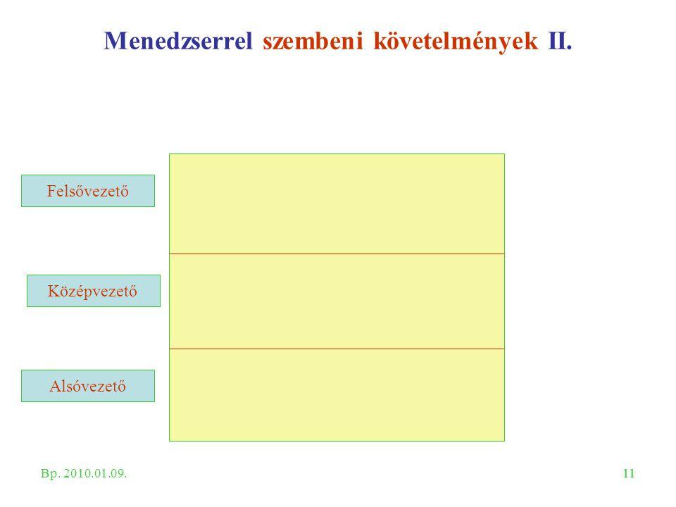 11 Középvezető Felsővezető Alsóvezető Menedzserrel szembeni követelmények II. Bp. 2010.01.09.