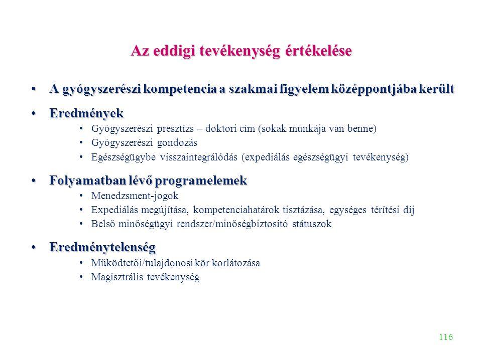 116 Az eddigi tevékenység értékelése A gyógyszerészi kompetencia a szakmai figyelem középpontjába kerültA gyógyszerészi kompetencia a szakmai figyelem