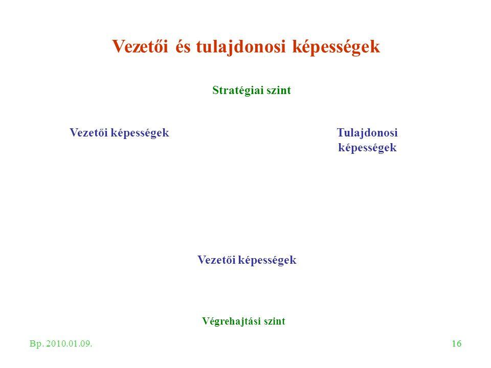 16 Vezetői és tulajdonosi képességek Stratégiai szint Végrehajtási szint Tulajdonosi képességek Vezetői képességek Bp. 2010.01.09.